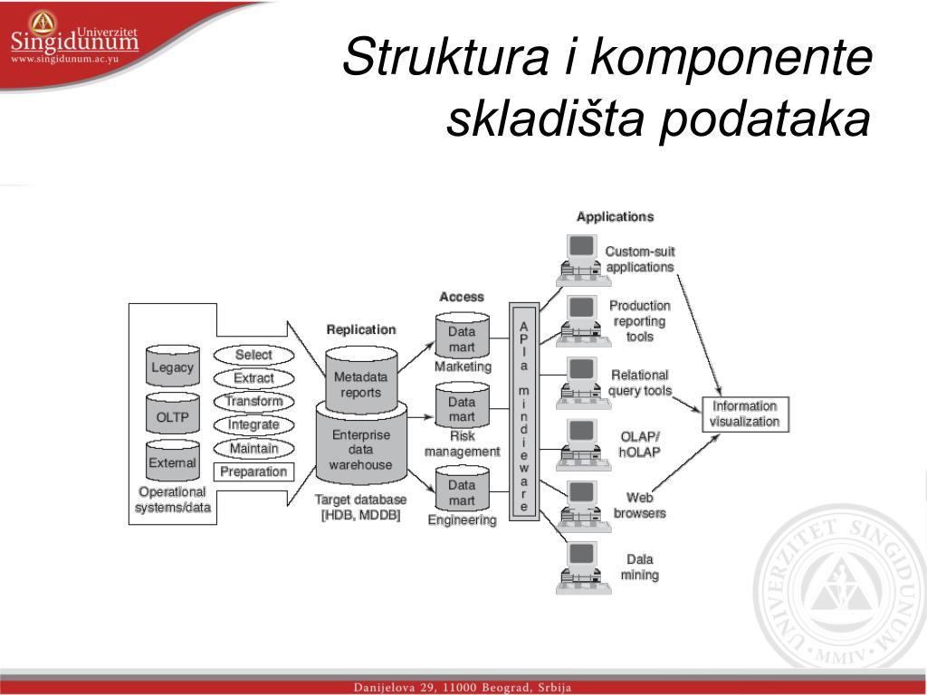 Struktura i komponente