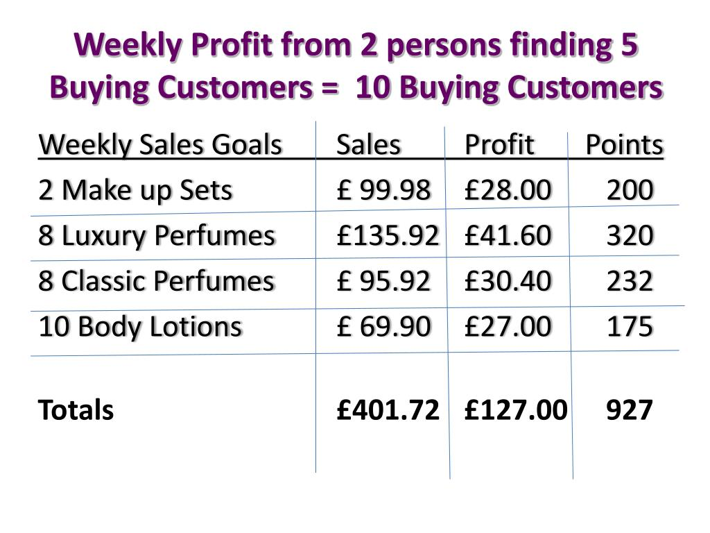 Weekly Profit from 2 persons finding 5 Buying Customers =  10 Buying Customers