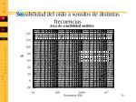 sensibilidad del o do a sonidos de distintas frecuencias