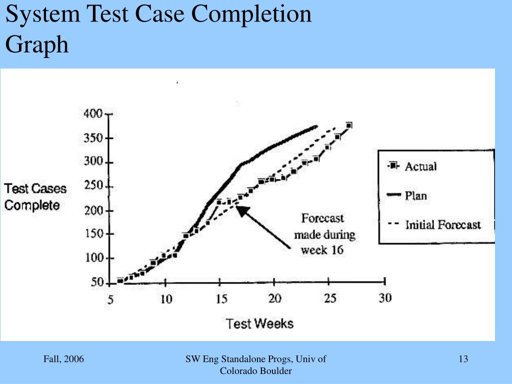 System Test Case Completion Graph