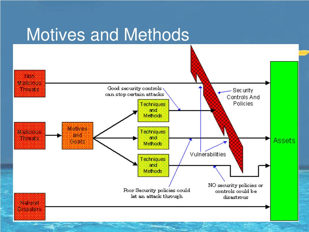 Motives and Methods