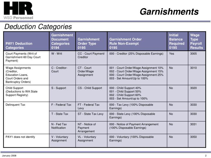 Garnishments