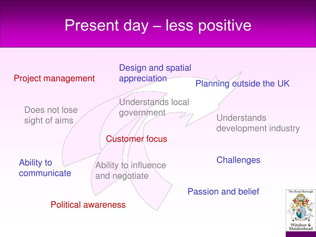 Present day – less positive