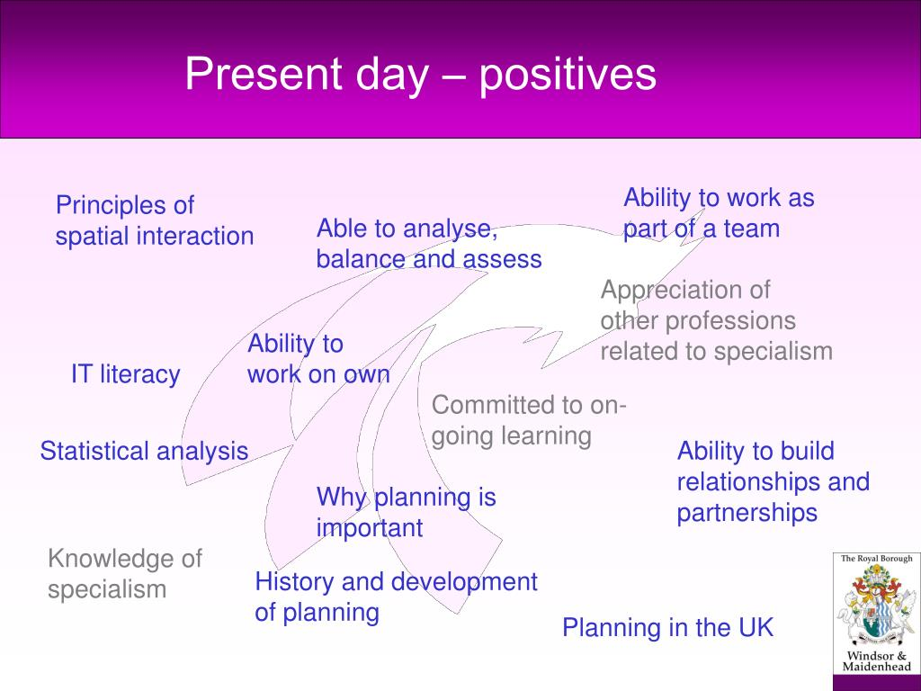 Present day – positives