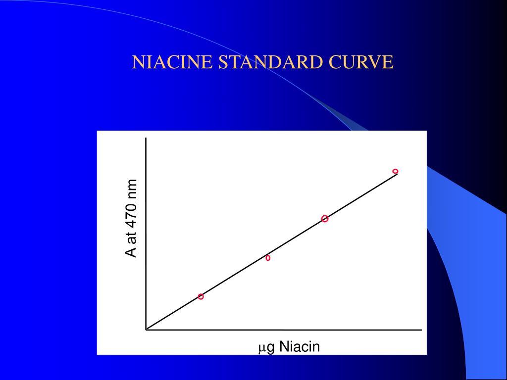 NIACINE STANDARD CURVE