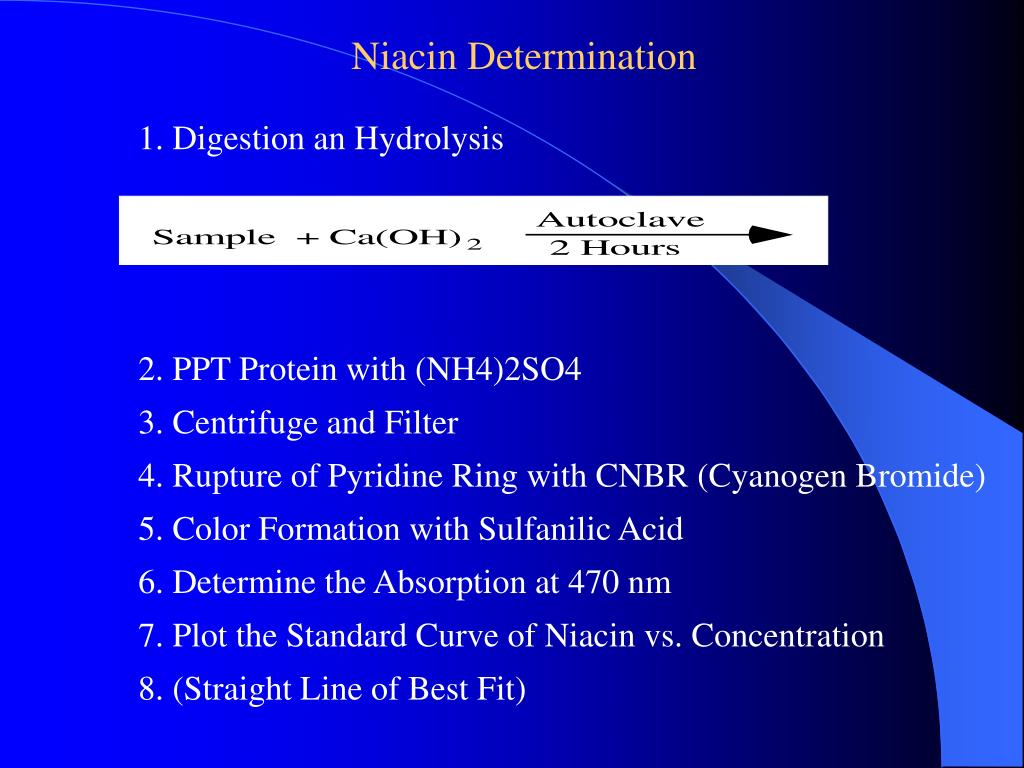 Niacin Determination
