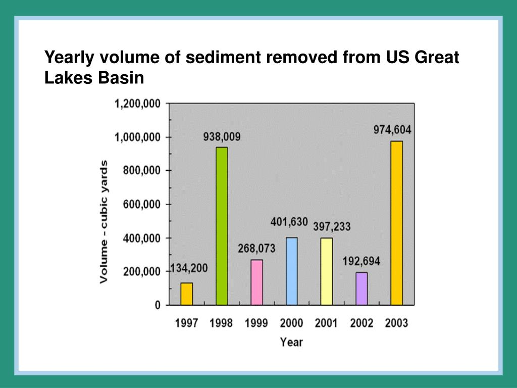 Yearly volume of sediment removed from US Great Lakes Basin