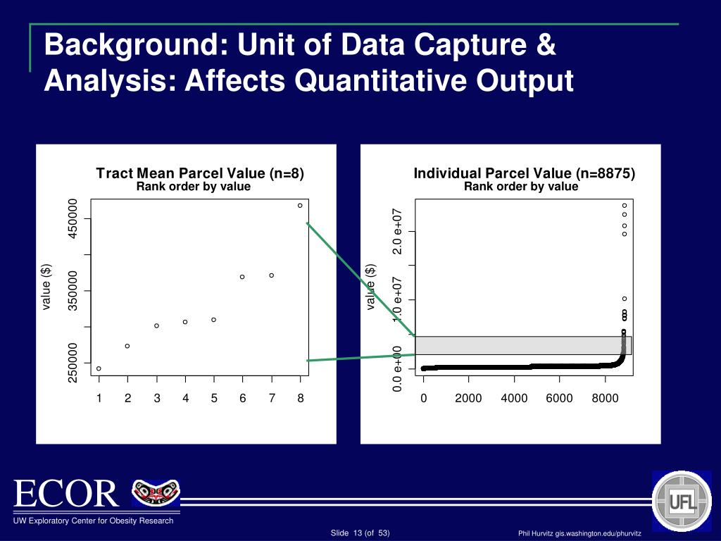 Background: Unit of Data Capture & Analysis: Affects Quantitative Output