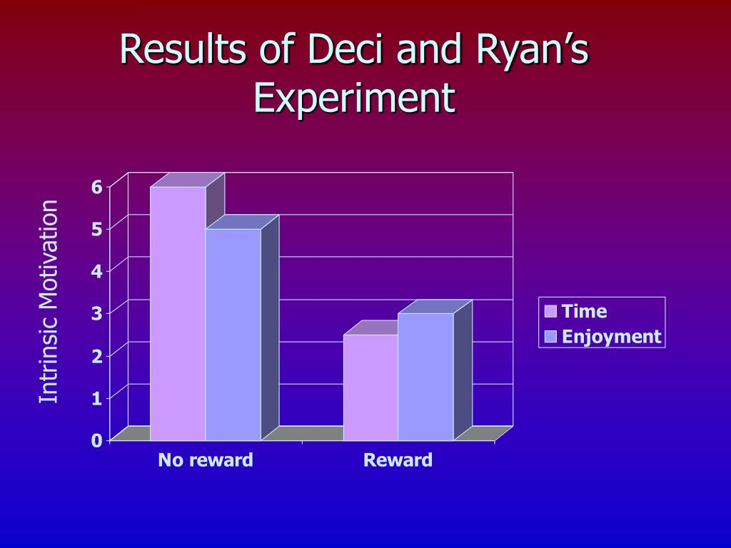 Results of Deci and Ryan's Experiment