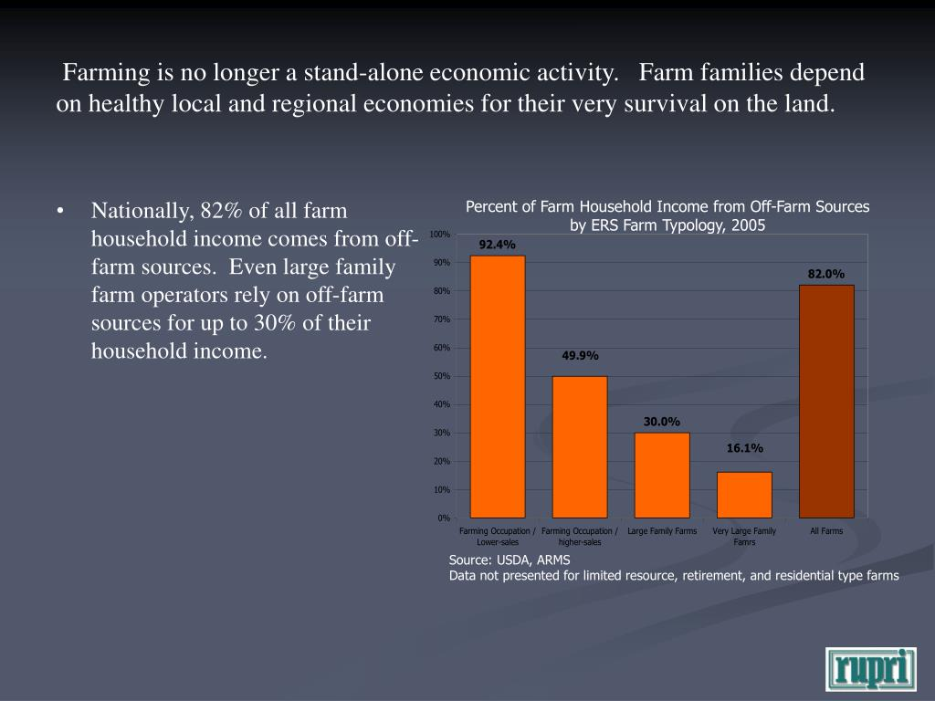 Percent of Farm Household Income from Off-Farm Sources