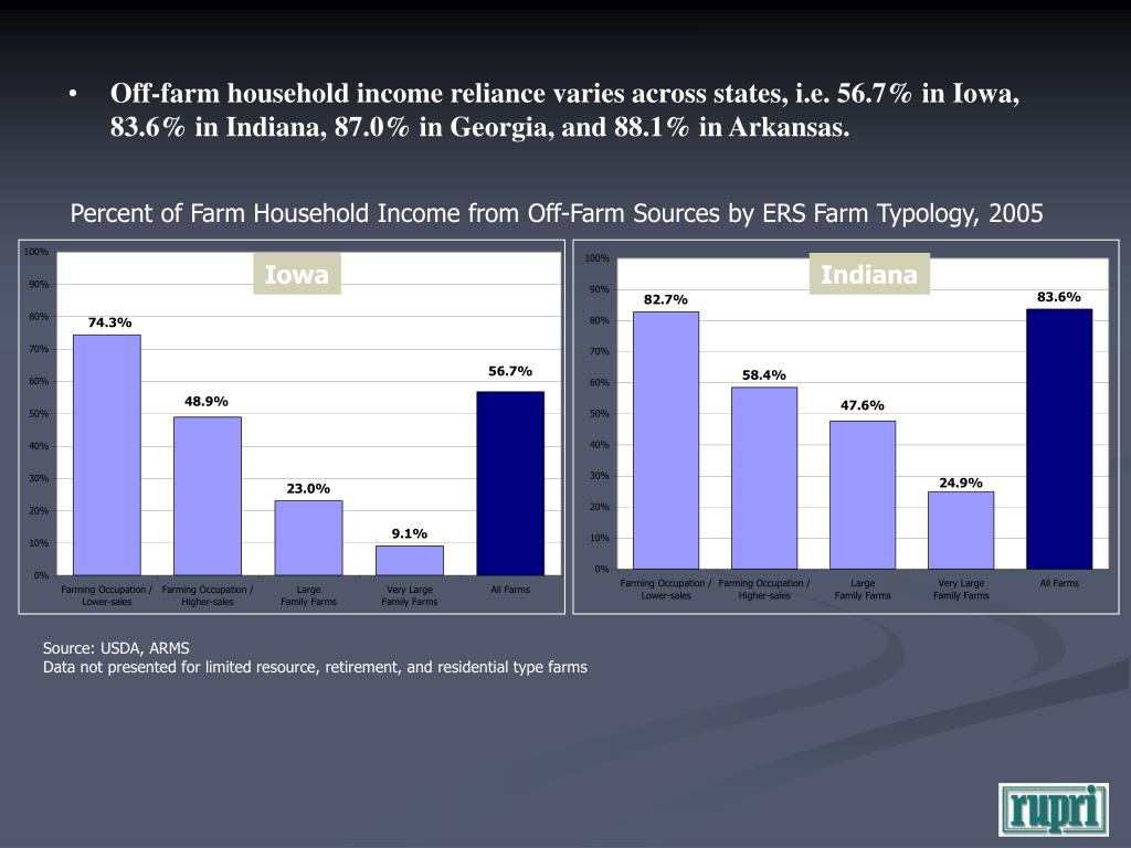 Percent of Farm Household Income from Off-Farm Sources by ERS Farm Typology, 2005