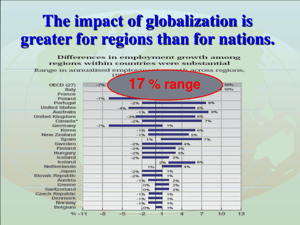 The impact of globalization is greater for regions than for nations.