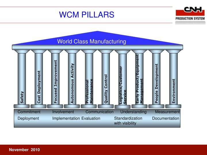 Ppt Wcm Pillars Powerpoint Presentation Id 574411