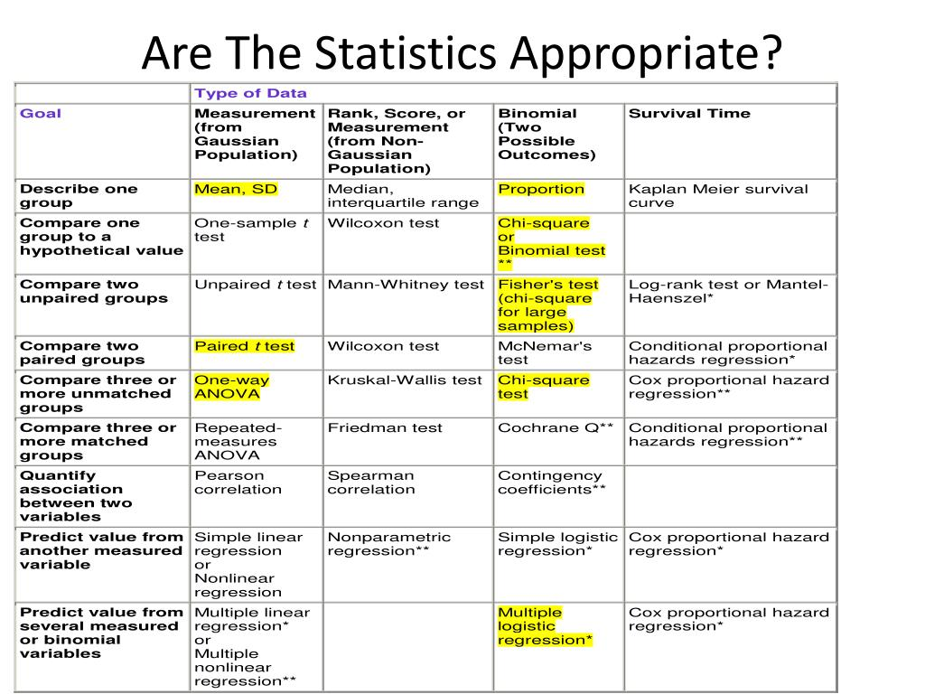 Are The Statistics Appropriate?