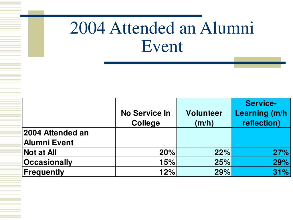 2004 Attended an Alumni Event
