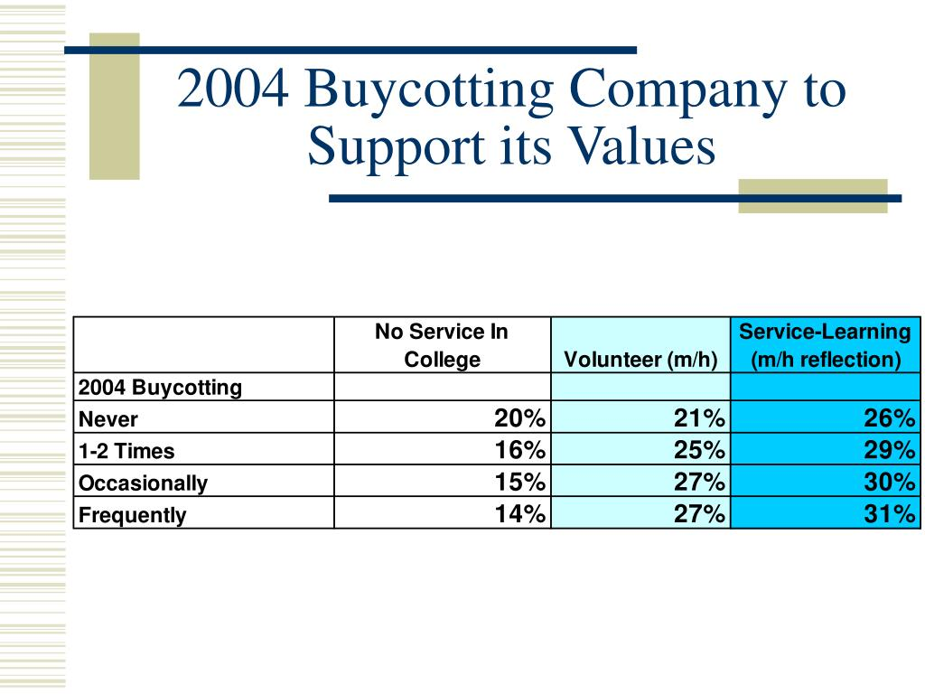 2004 Buycotting Company to Support its Values