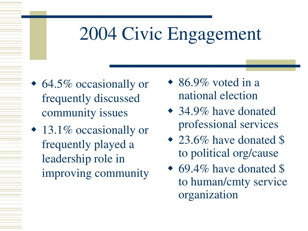 64.5% occasionally or frequently discussed community issues