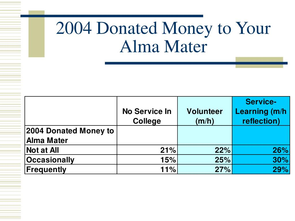 2004 Donated Money to Your Alma Mater