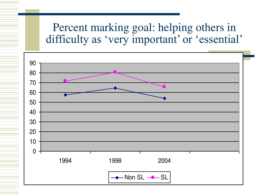 Percent marking goal: helping others in difficulty as 'very important' or 'essential'