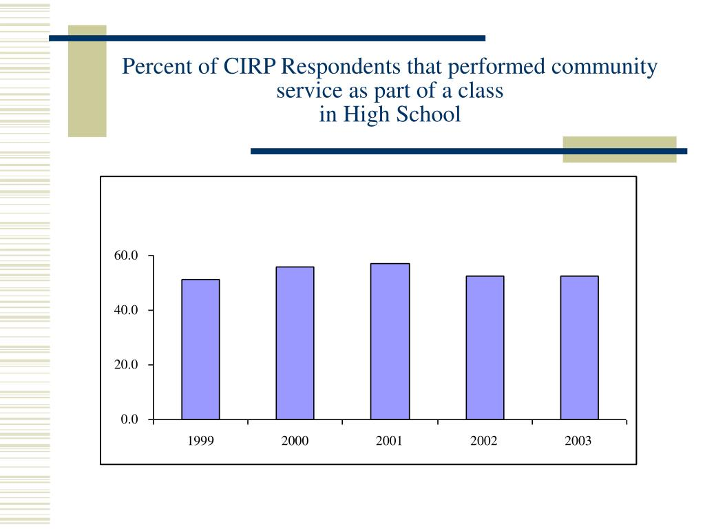 Percent of CIRP Respondents that performed community service as part of a class