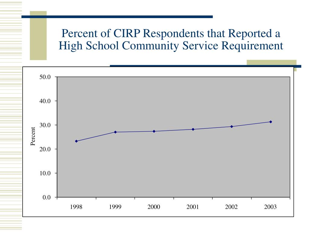 Percent of CIRP Respondents that Reported a