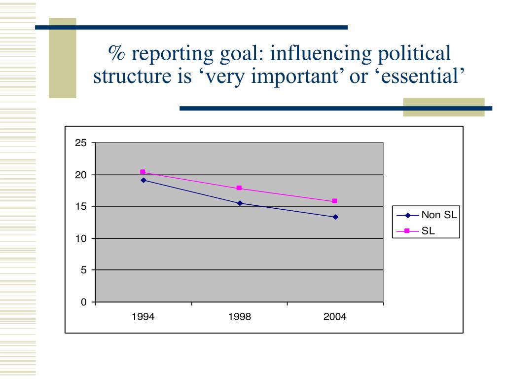 % reporting goal: influencing political structure is 'very important' or 'essential'