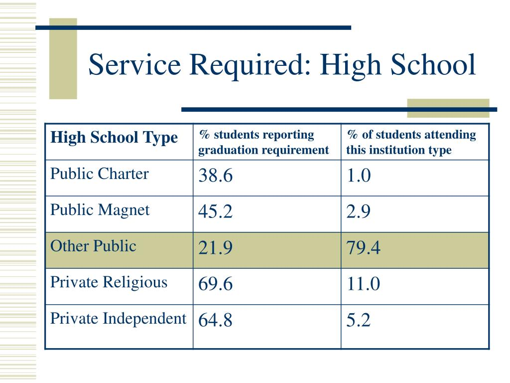 Service Required: High School