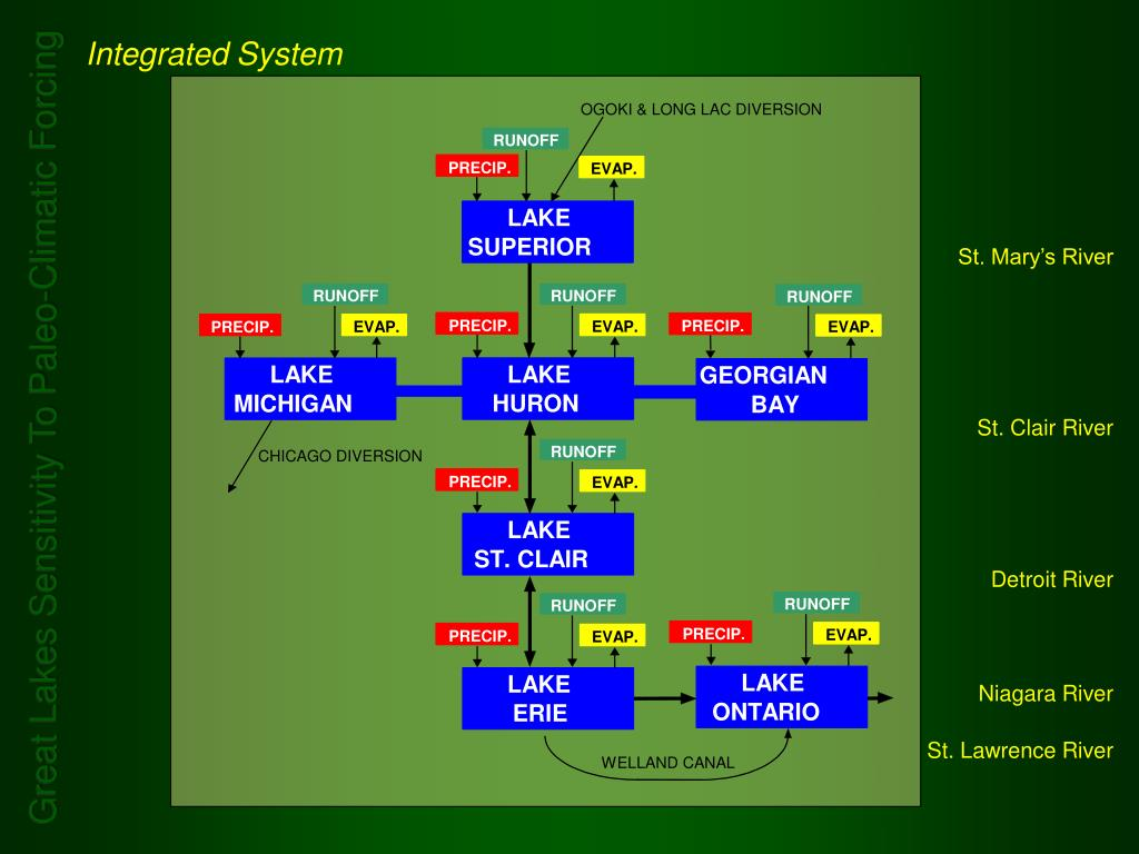 Integrated System