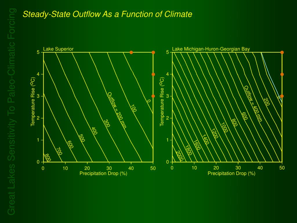 Steady-State Outflow As a Function of Climate