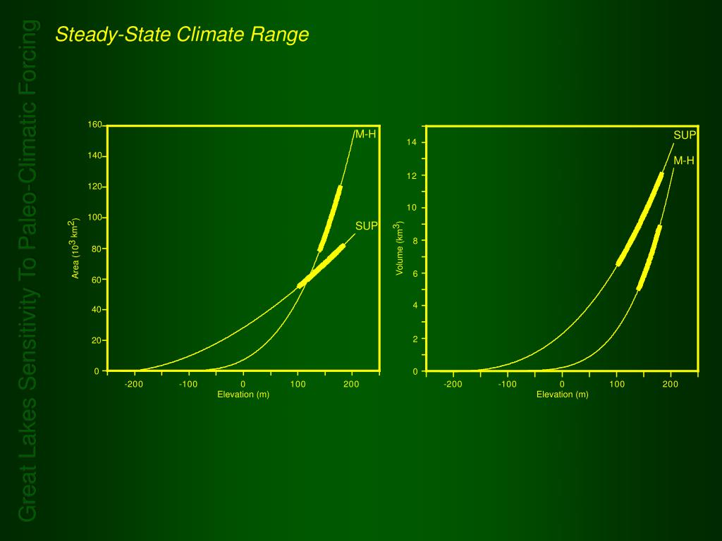 Steady-State Climate Range