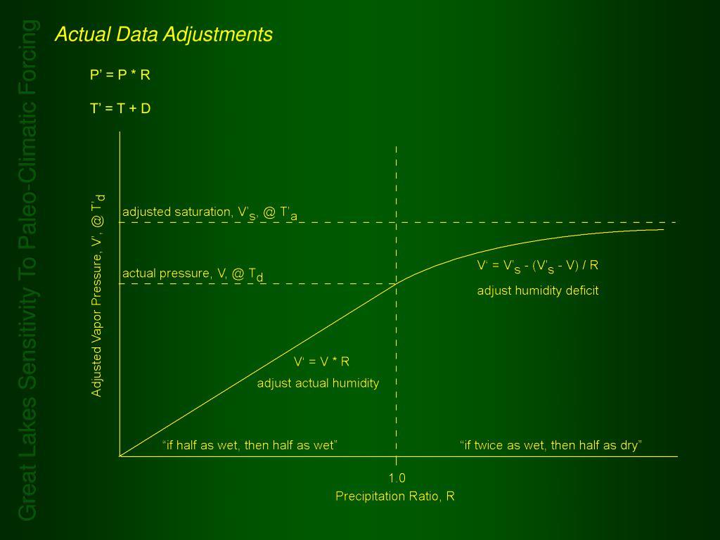 Actual Data Adjustments