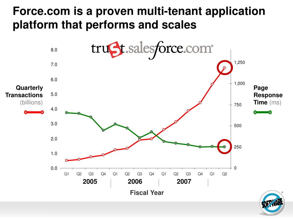 Force.com is a proven multi-tenant application platform that performs and scales