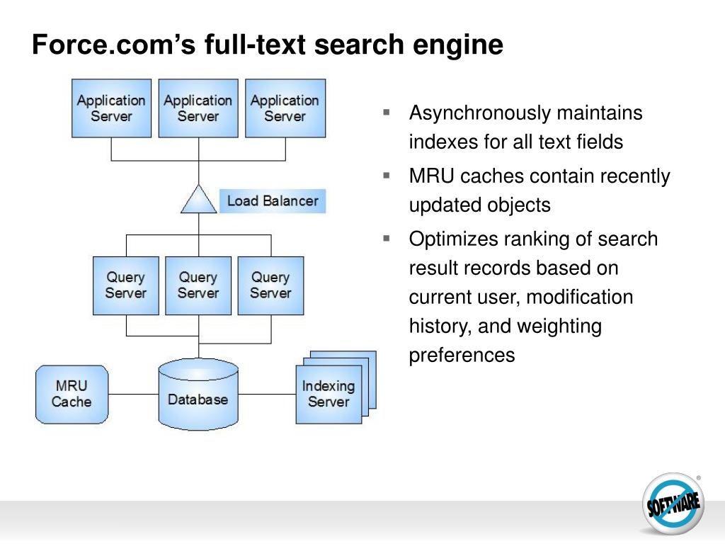 Force.com's full-text search engine
