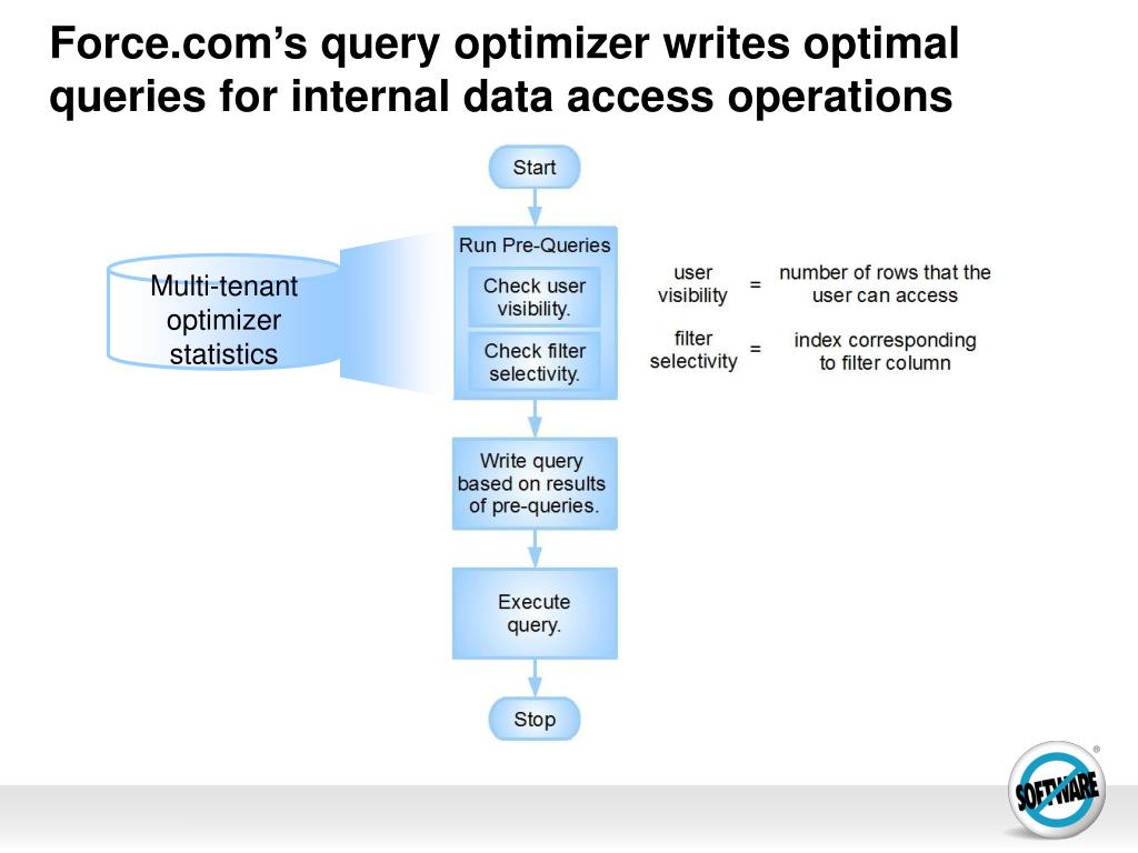 Force.com's query optimizer writes optimal queries for internal data access operations