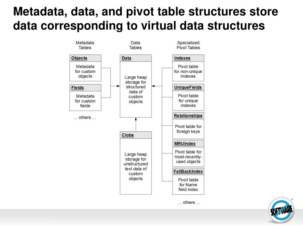 Metadata, data, and pivot table structures store data corresponding to virtual data structures