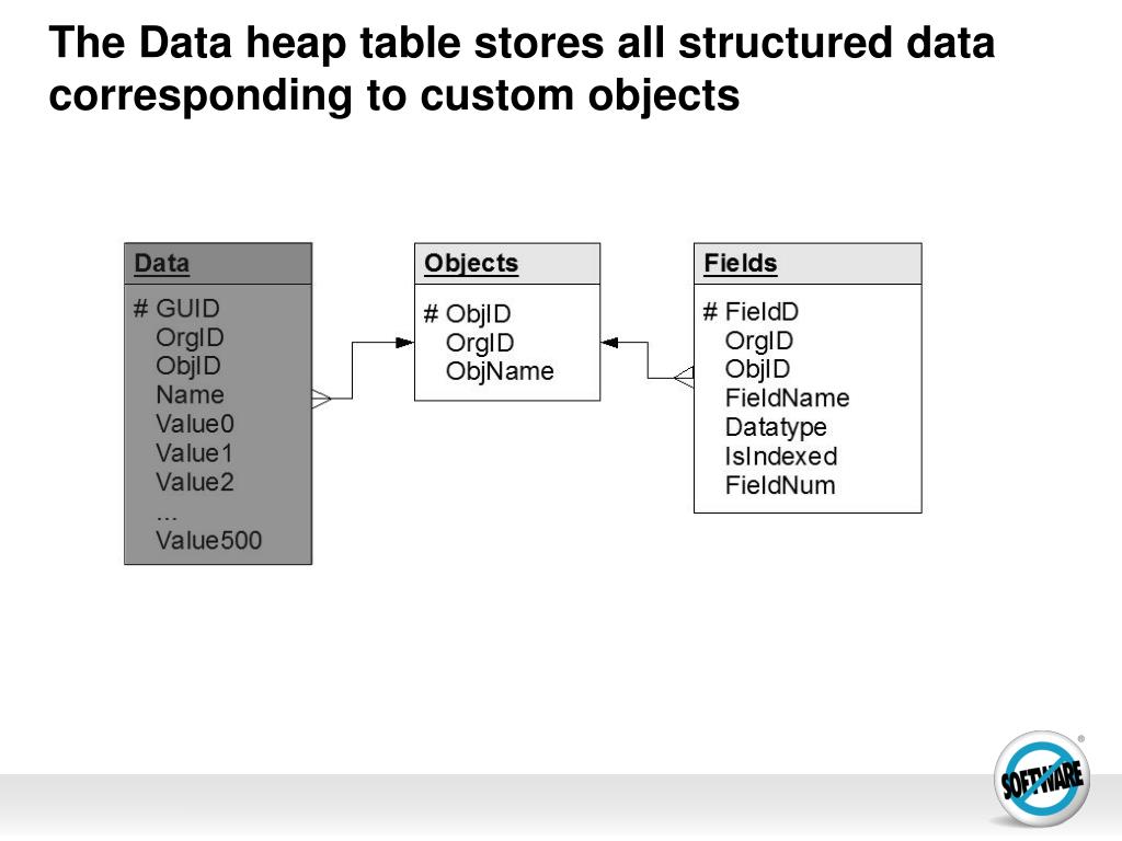 The Data heap table stores all structured data corresponding to custom objects