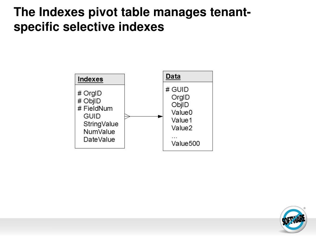 The Indexes pivot table manages tenant-specific selective indexes