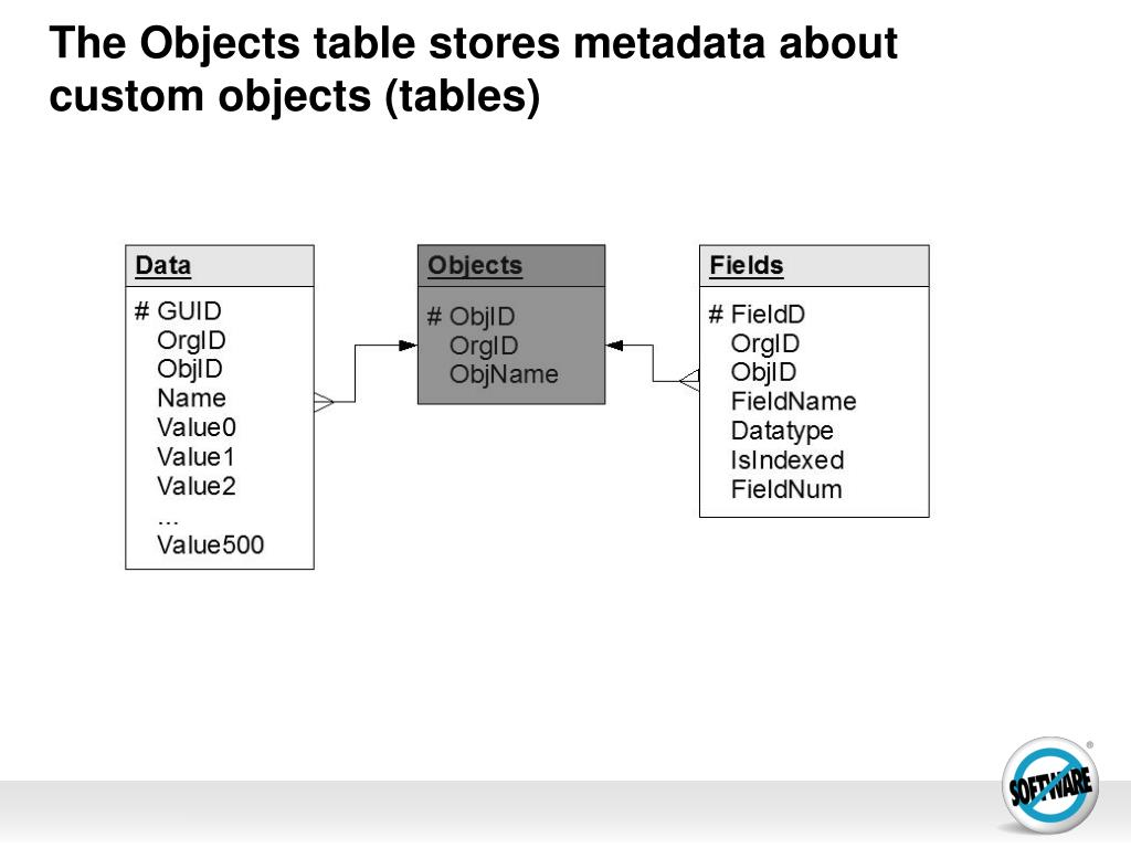 The Objects table stores metadata about custom objects (tables)