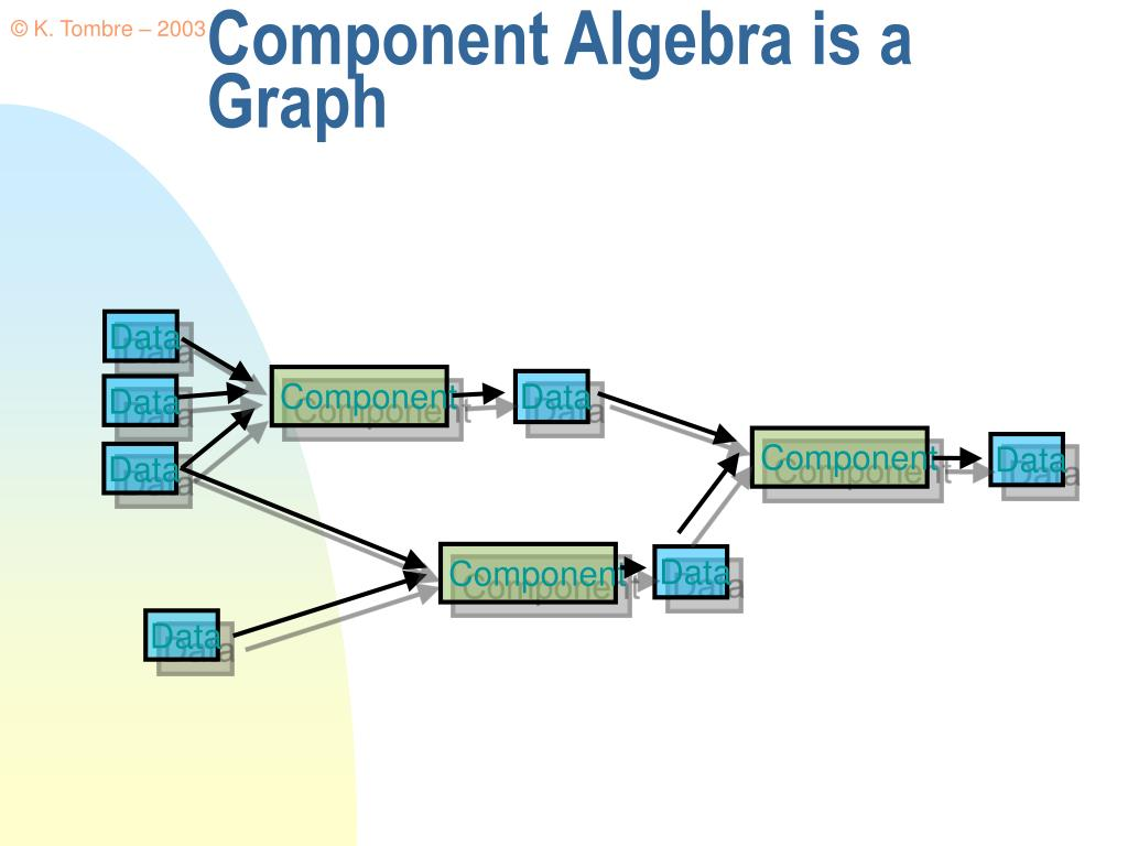 Component Algebra is a Graph