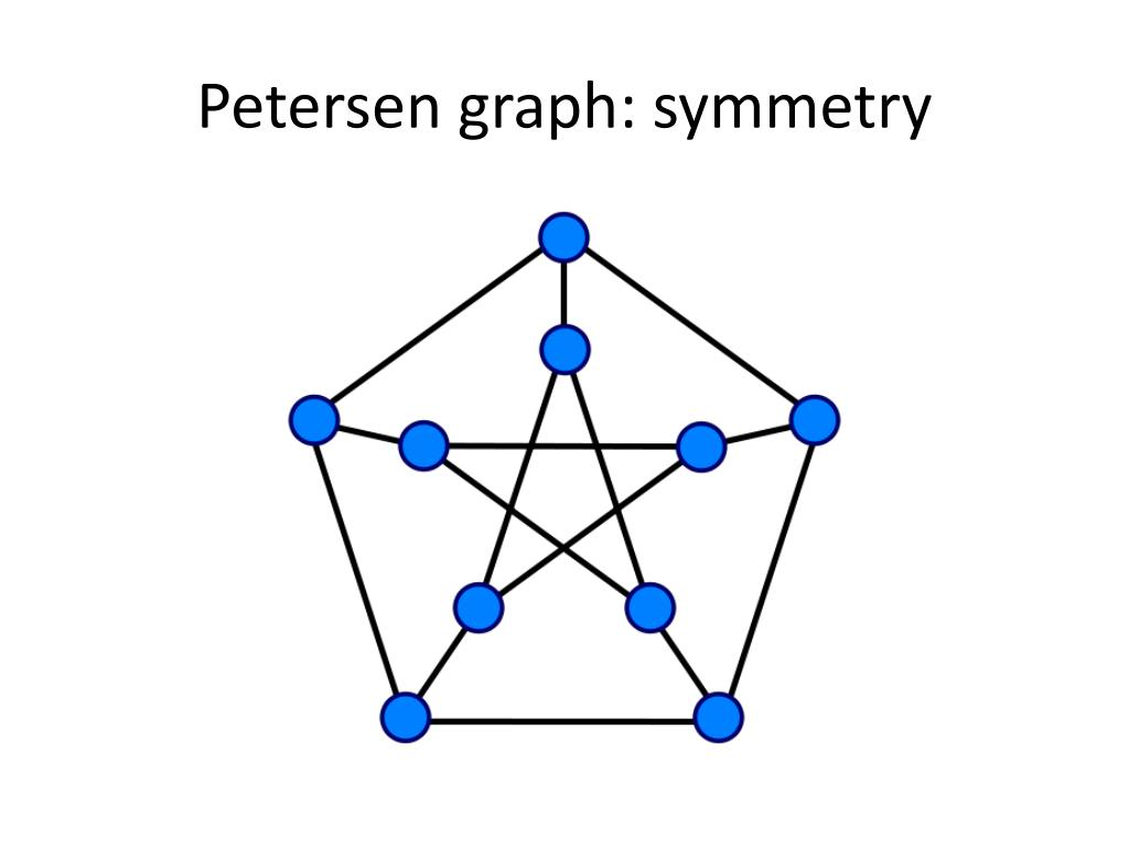Petersen graph: symmetry