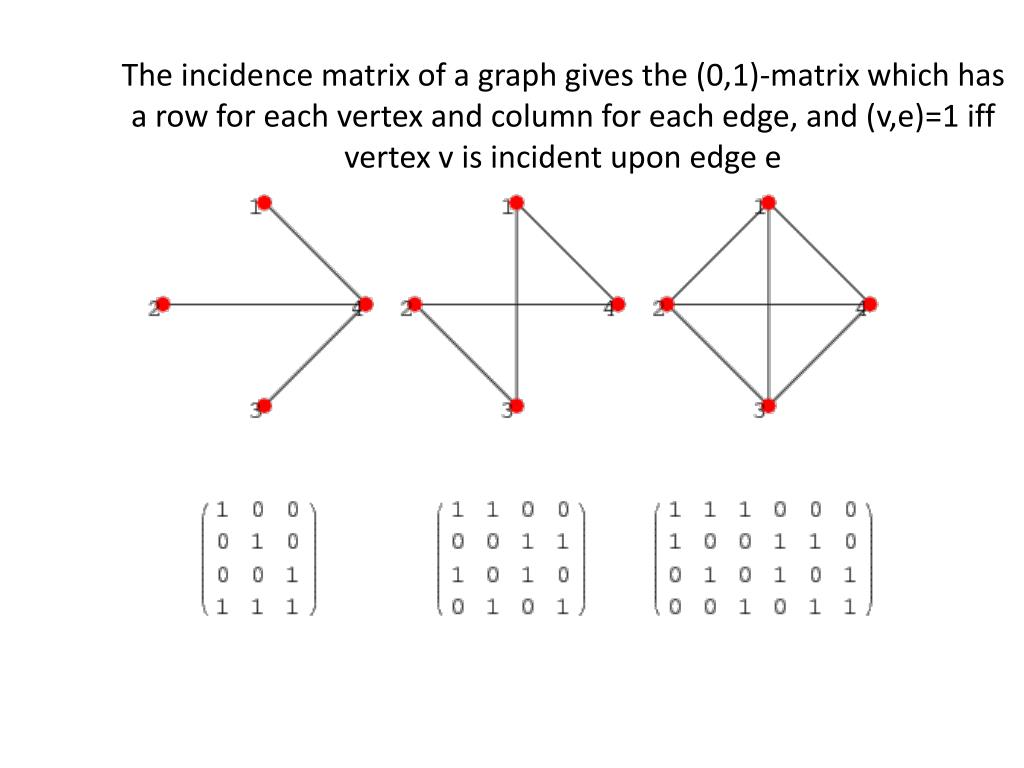 The incidence matrix of a graph gives the (0,1)-matrix which has a row for each vertex and column for each edge, and (v,e)=1 iff vertex v is incident upon edge e