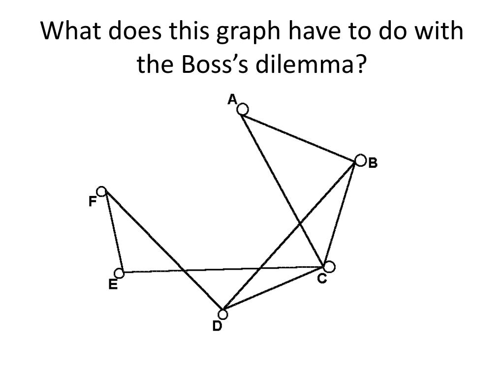What does this graph have to do with the Boss's dilemma?