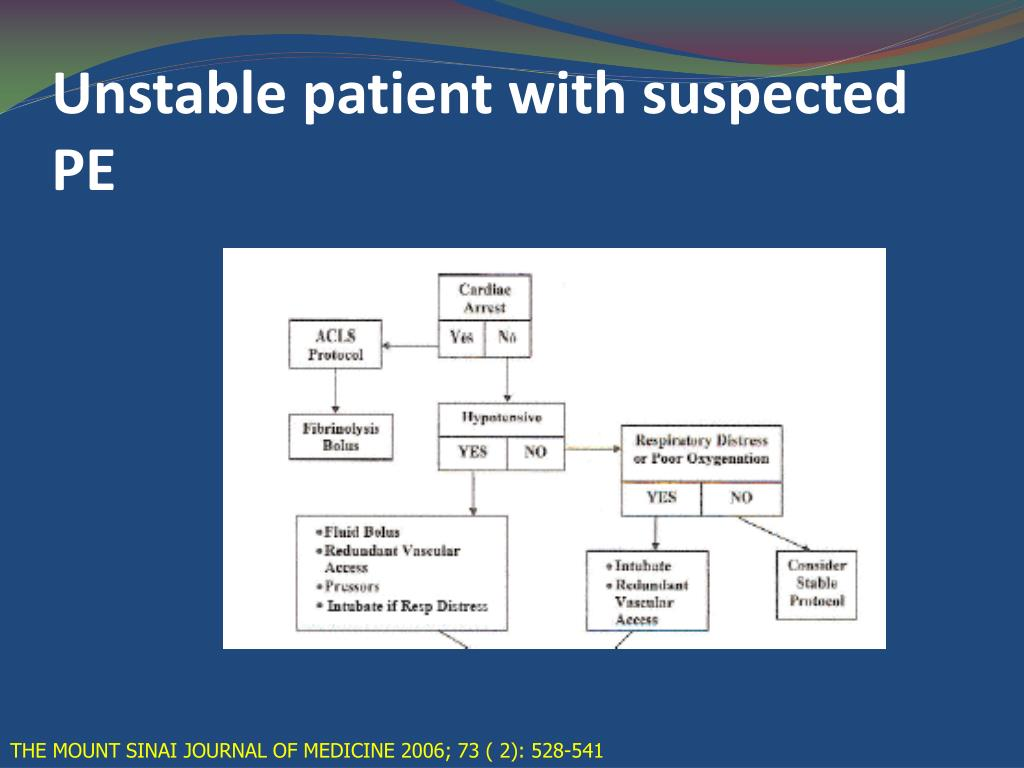 Unstable patient with suspected PE