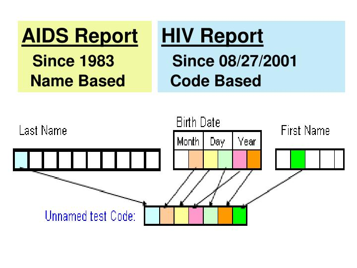 Aids report since 1983 name based