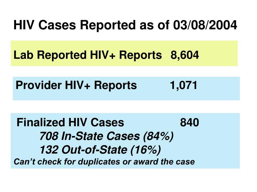HIV Cases Reported as of 03/08/2004