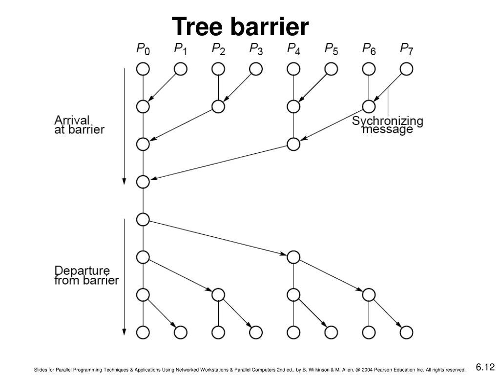 Tree barrier