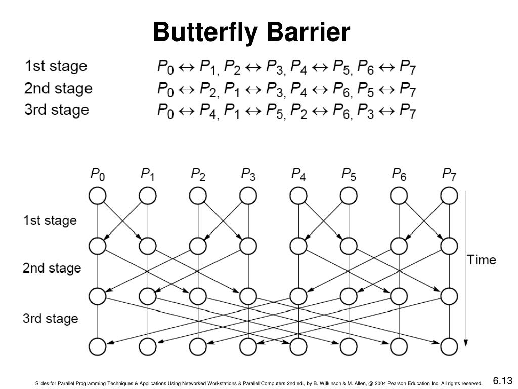 Butterfly Barrier