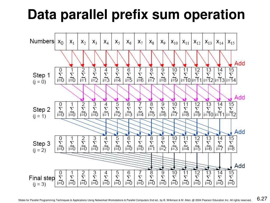 Data parallel prefix sum operation