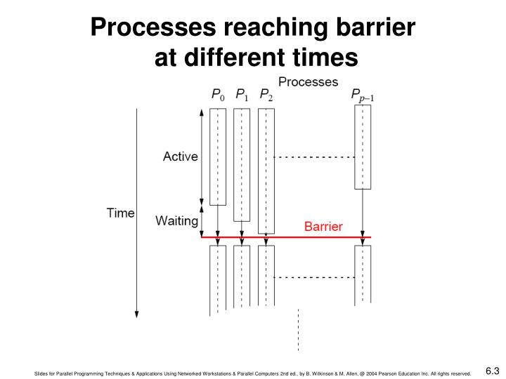 Processes reaching barrier