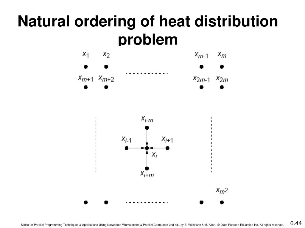 Natural ordering of heat distribution problem